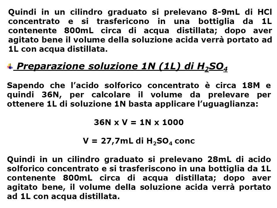 Preparazione soluzione 1N (1L) di H2SO4