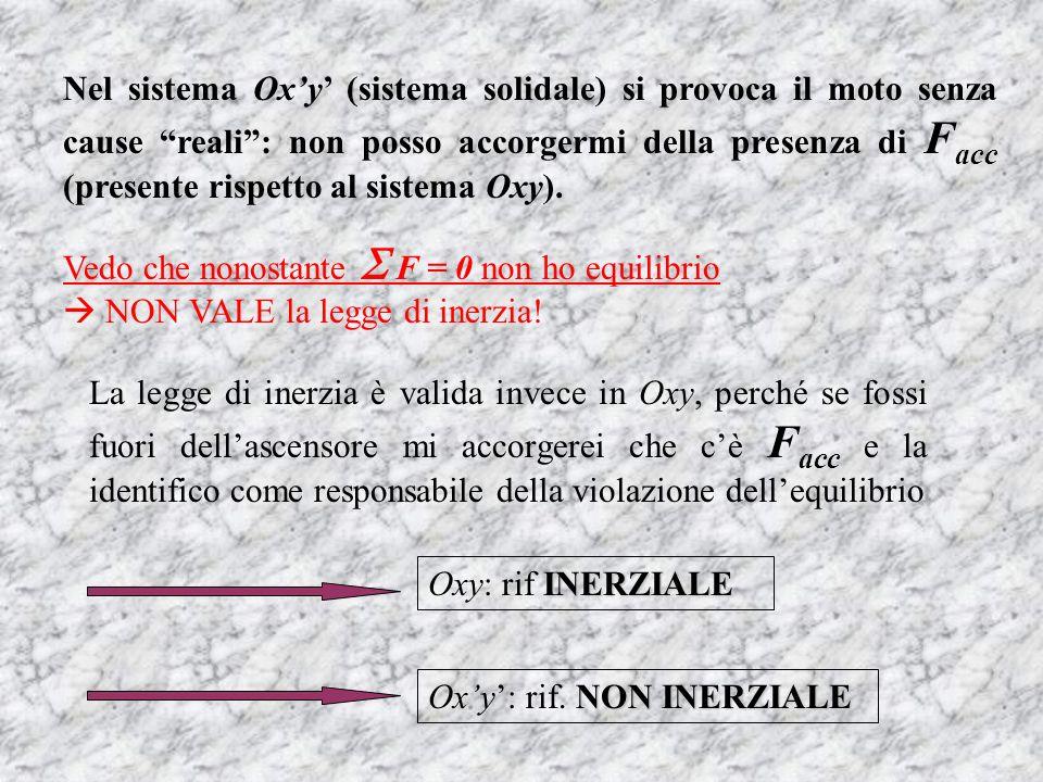 Nel sistema Ox'y' (sistema solidale) si provoca il moto senza cause reali : non posso accorgermi della presenza di Facc (presente rispetto al sistema Oxy).