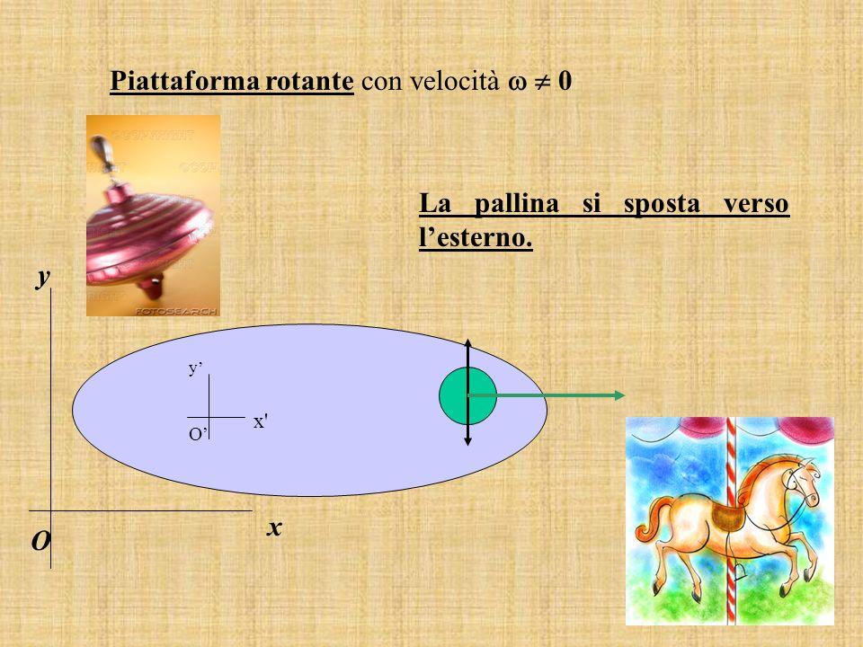 Piattaforma rotante con velocità   0