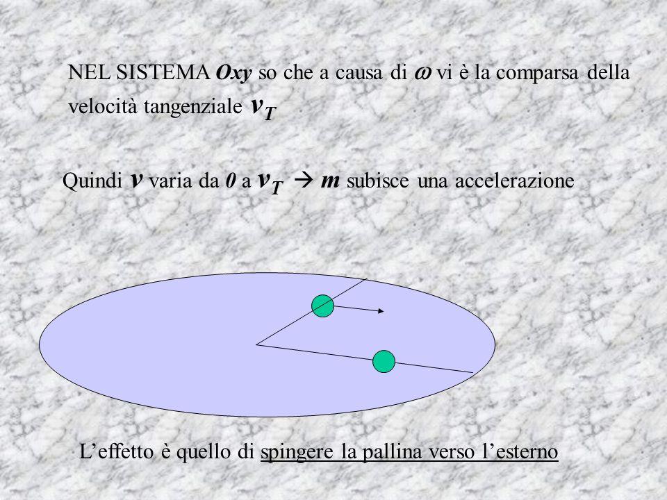 NEL SISTEMA Oxy so che a causa di  vi è la comparsa della velocità tangenziale vT