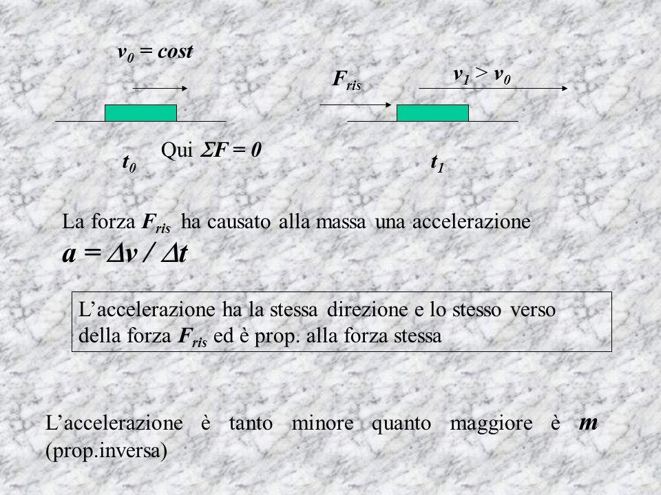 v0 = cost v1 > v0. Fris. Qui F = 0. t0. t1. La forza Fris ha causato alla massa una accelerazione a = v / t.
