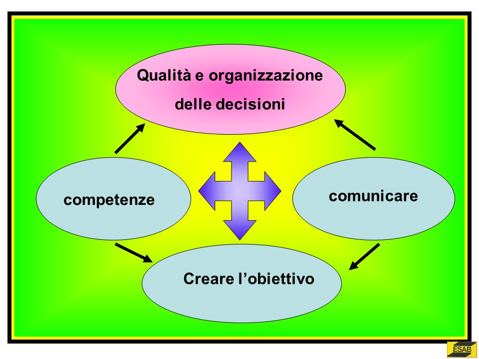 Qualità e organizzazione