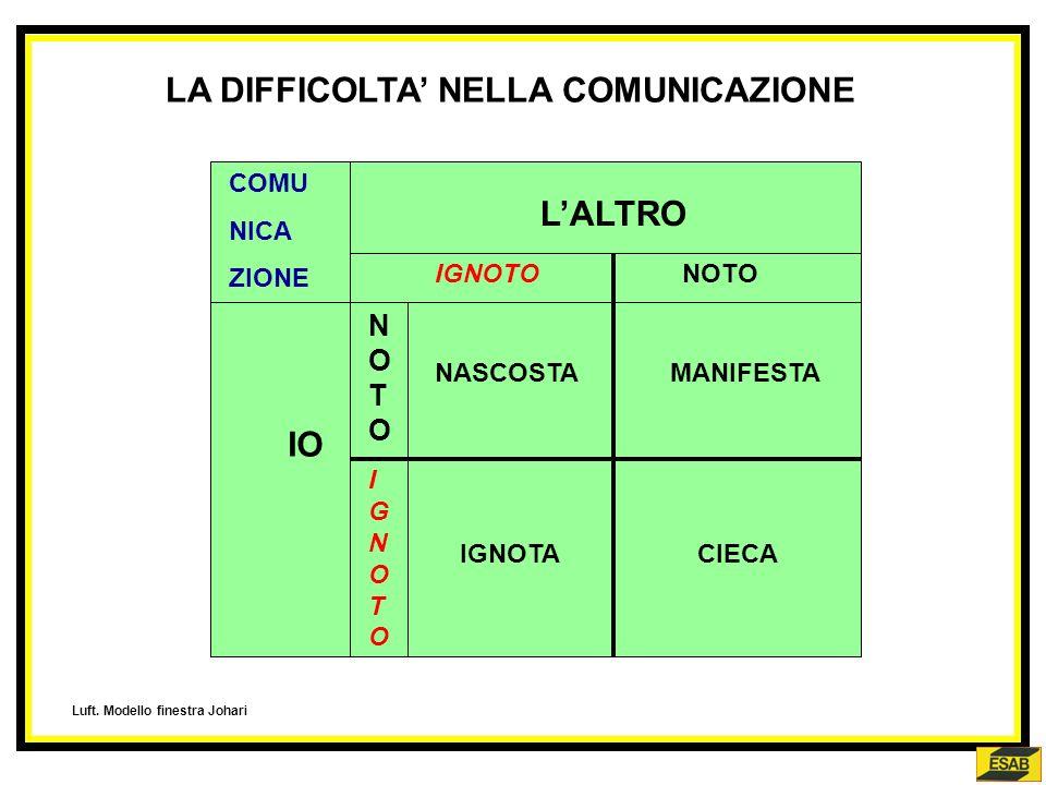 LA DIFFICOLTA' NELLA COMUNICAZIONE