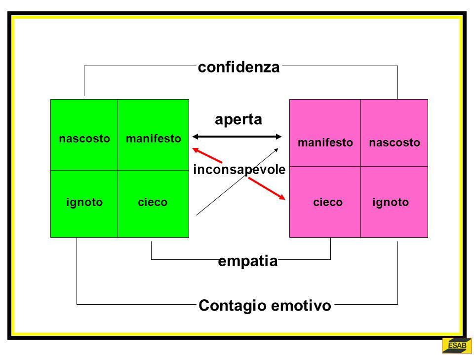 confidenza aperta empatia Contagio emotivo