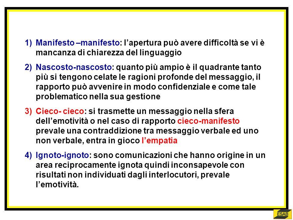 Manifesto –manifesto: l'apertura può avere difficoltà se vi è mancanza di chiarezza del linguaggio