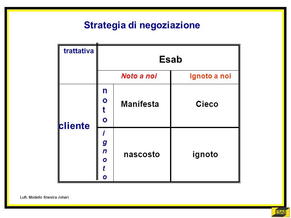 Strategia di negoziazione