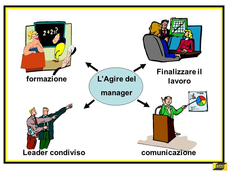 Finalizzare il lavoro formazione L'Agire del manager Leader condiviso comunicazione
