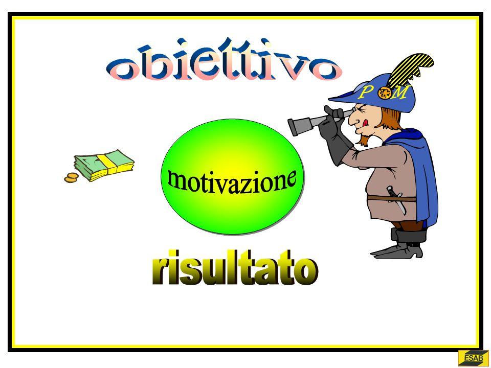 obiettivo P .M motivazione risultato