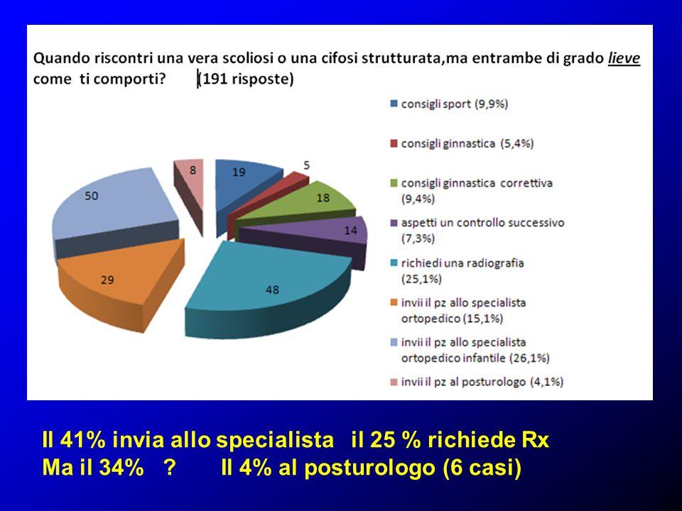 Il 41% invia allo specialista il 25 % richiede Rx