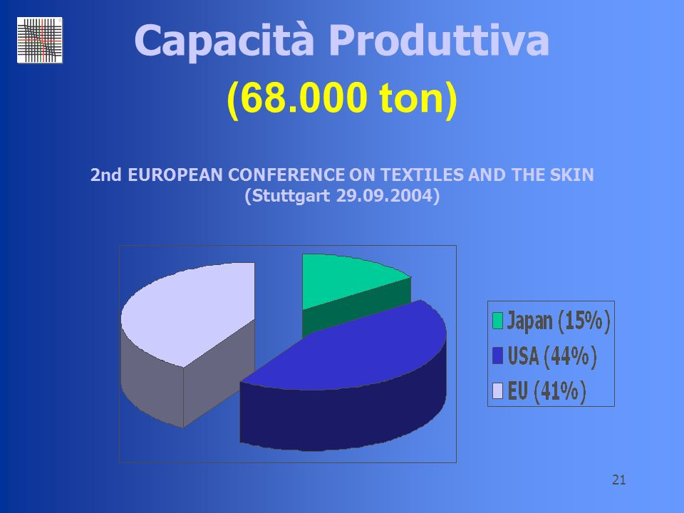 (68.000 ton) Capacità Produttiva 2nd EUROPEAN CONFERENCE ON TEXTILES AND THE SKIN (Stuttgart 29.09.2004)
