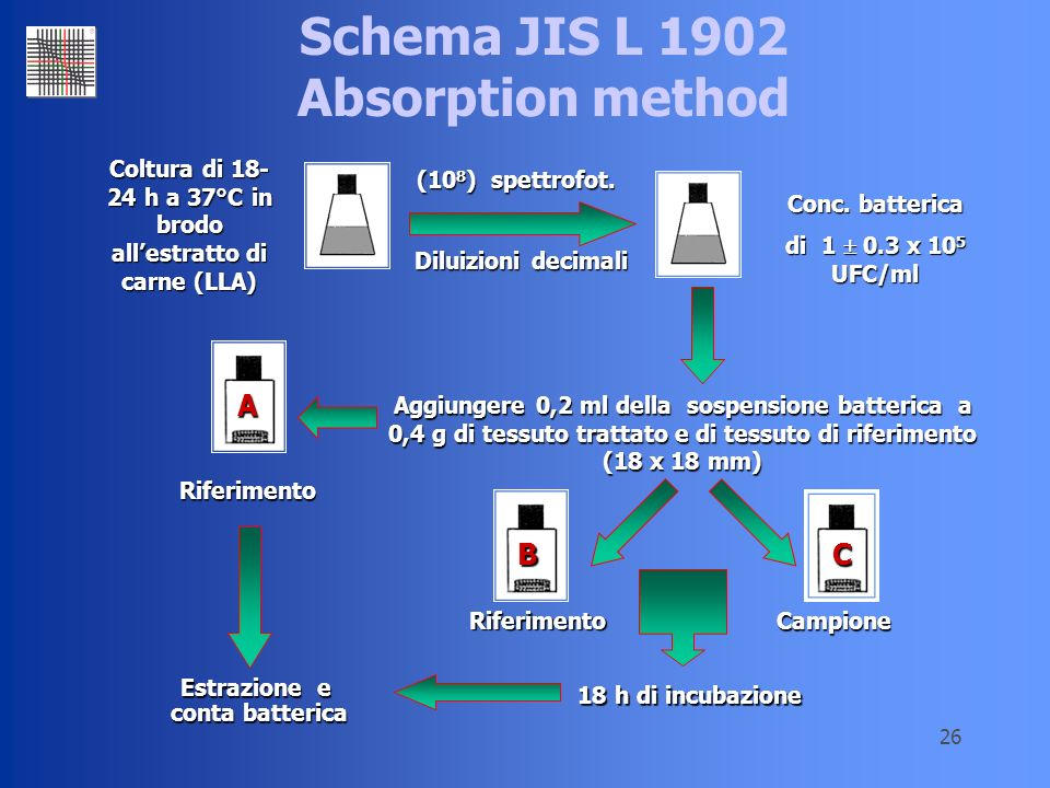 Schema JIS L 1902 Absorption method