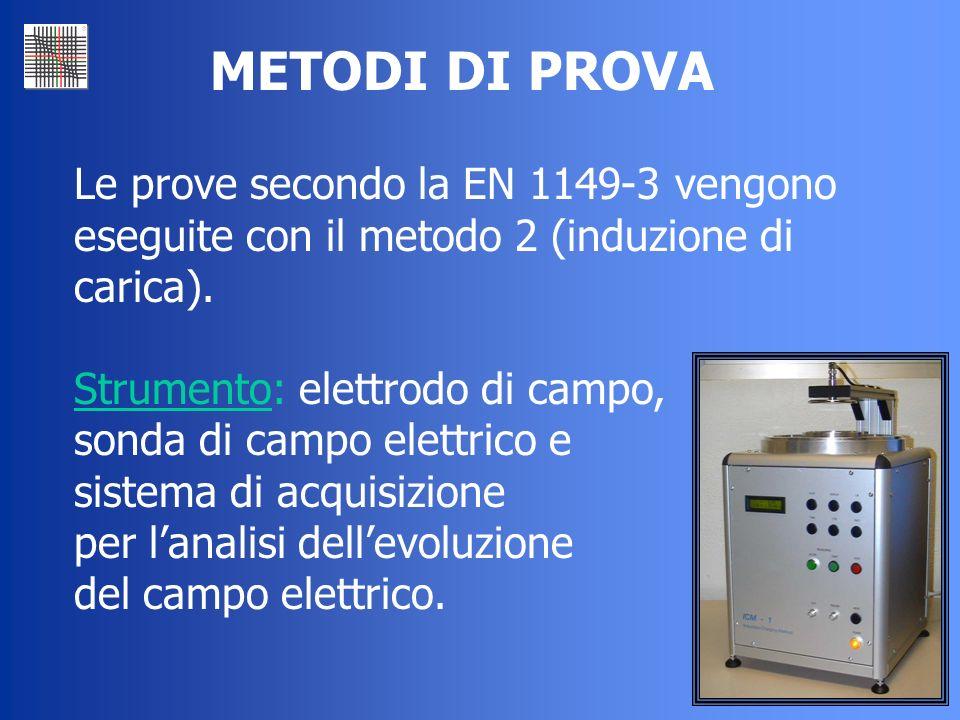 METODI DI PROVA Le prove secondo la EN 1149-3 vengono eseguite con il metodo 2 (induzione di carica).