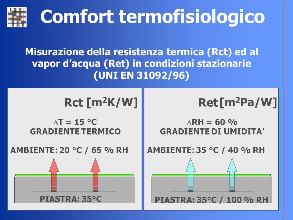 Comfort termofisiologico