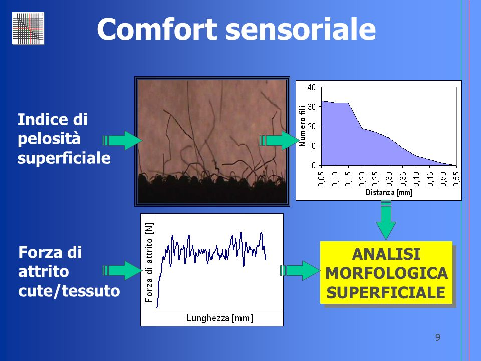 Comfort sensoriale Indice di pelosità superficiale Forza di ANALISI