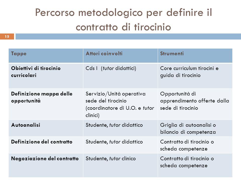 Percorso metodologico per definire il contratto di tirocinio