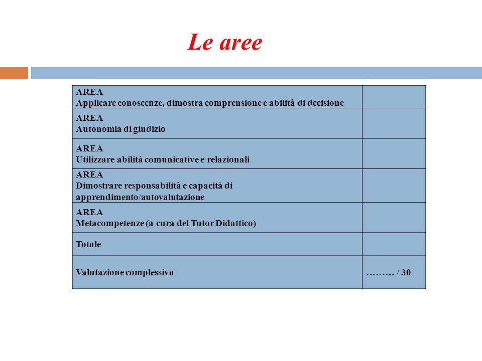 Le aree AREA. Applicare conoscenze, dimostra comprensione e abilità di decisione. Autonomia di giudizio.