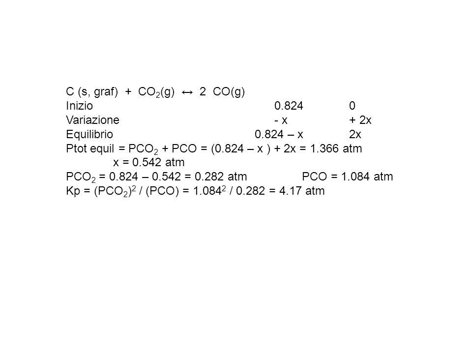 C (s, graf) + CO2(g) ↔ 2 CO(g)