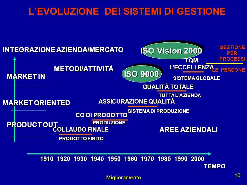 L'EVOLUZIONE DEI SISTEMI DI GESTIONE