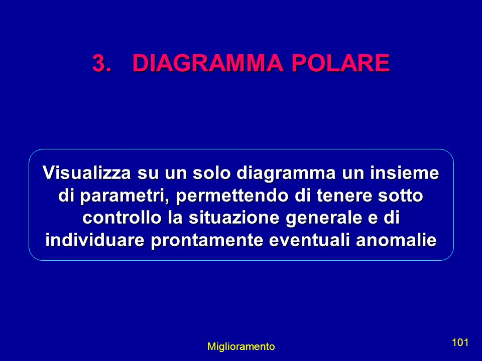 3. DIAGRAMMA POLARE