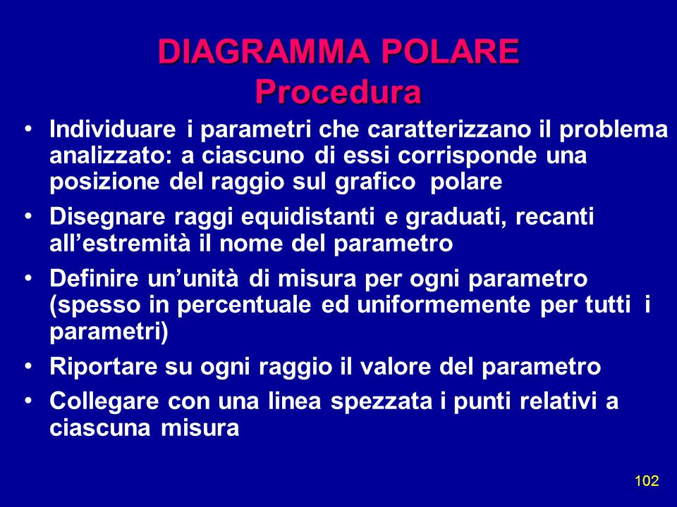DIAGRAMMA POLARE Procedura