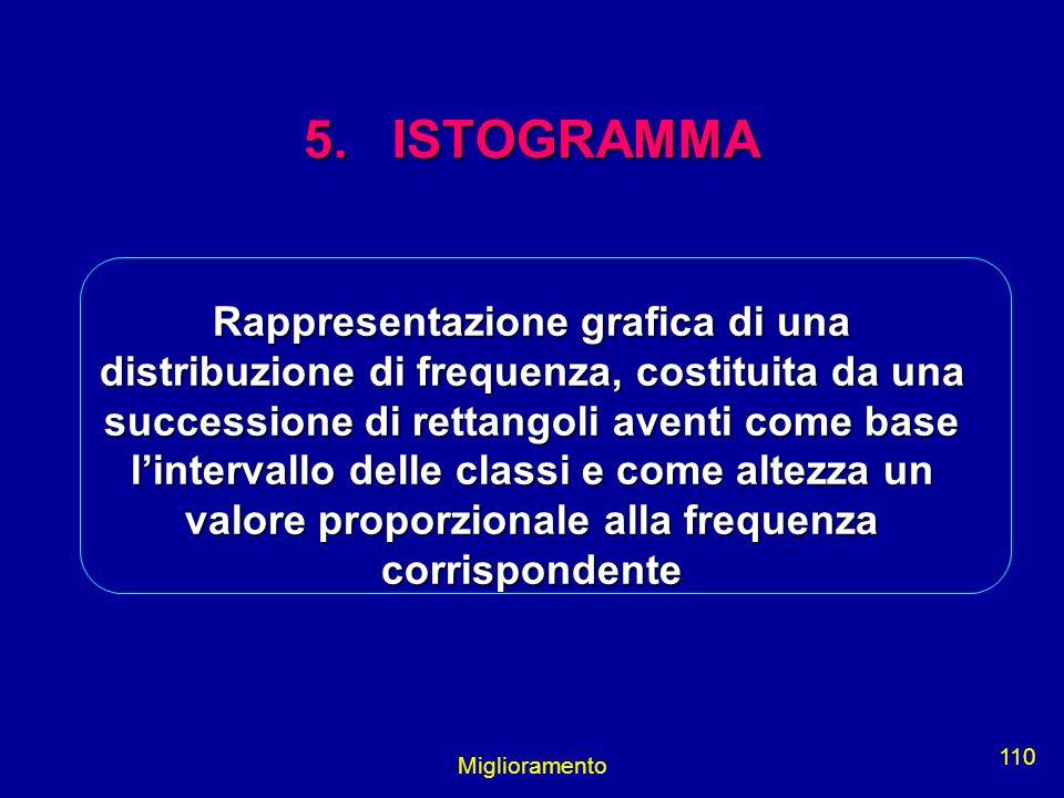 5. ISTOGRAMMA