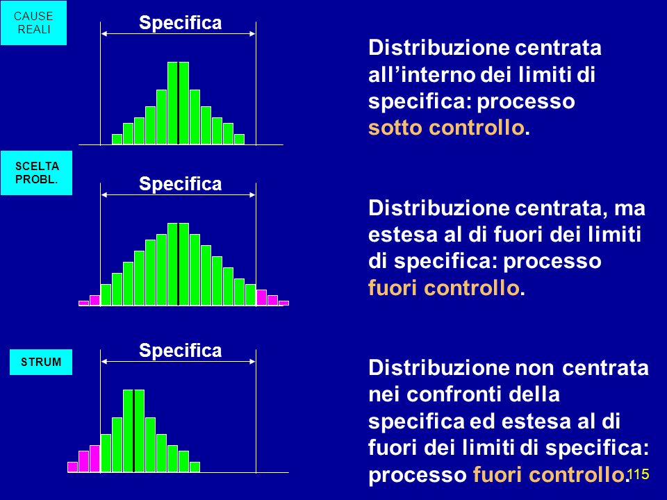 CAUSE REALISpecifica. Distribuzione centrata all'interno dei limiti di specifica: processo sotto controllo.
