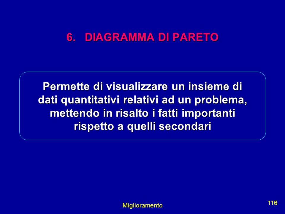6. DIAGRAMMA DI PARETO