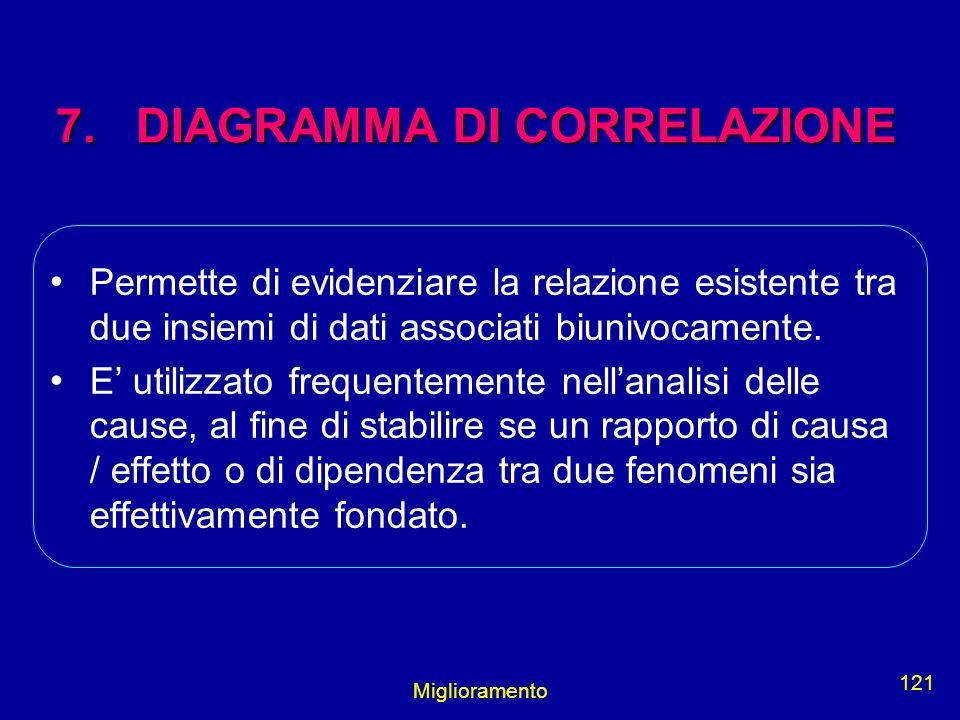 7. DIAGRAMMA DI CORRELAZIONE