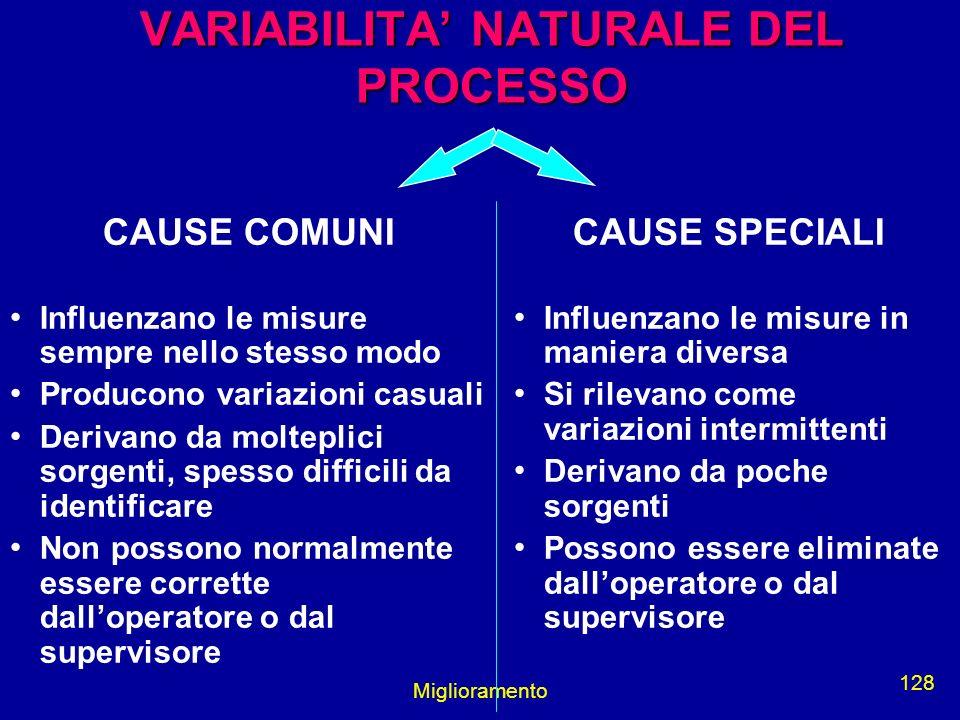 VARIABILITA' NATURALE DEL PROCESSO