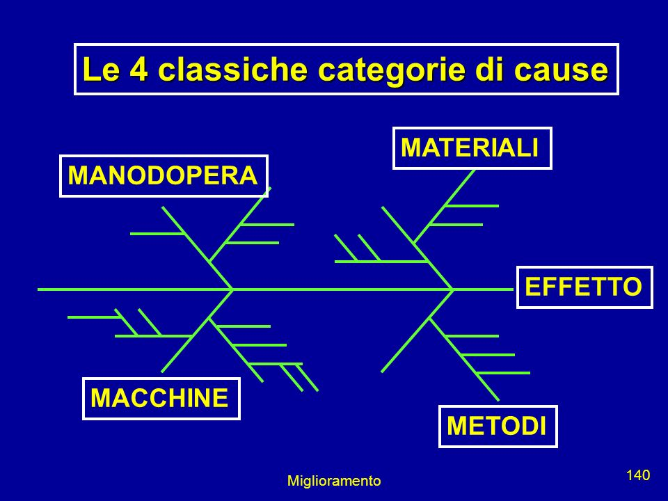 Le 4 classiche categorie di cause