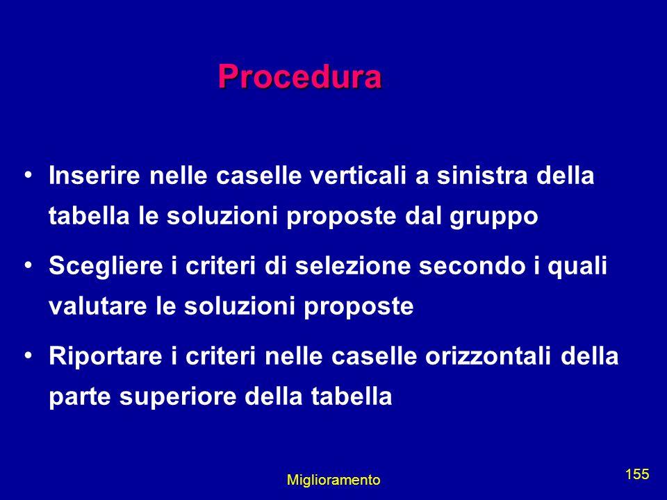 Procedura Inserire nelle caselle verticali a sinistra della tabella le soluzioni proposte dal gruppo.