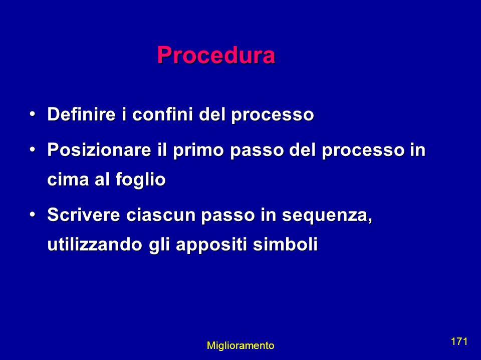Procedura Definire i confini del processo
