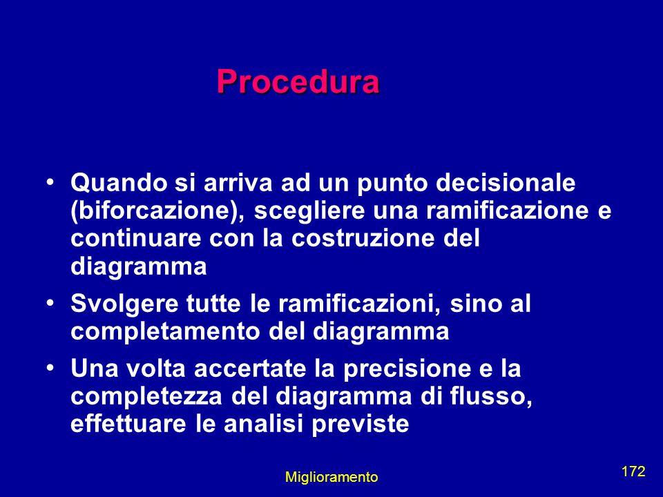 Procedura Quando si arriva ad un punto decisionale (biforcazione), scegliere una ramificazione e continuare con la costruzione del diagramma.
