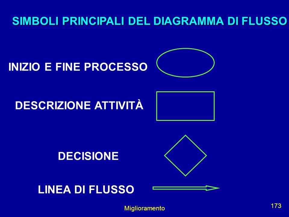 SIMBOLI PRINCIPALI DEL DIAGRAMMA DI FLUSSO