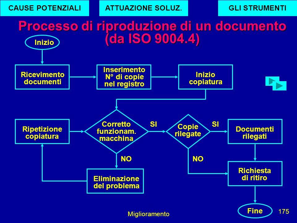 Processo di riproduzione di un documento (da ISO 9004.4)