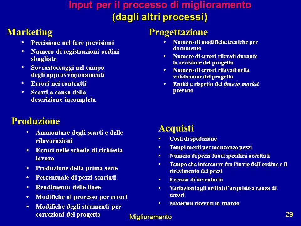 Input per il processo di miglioramento (dagli altri processi)