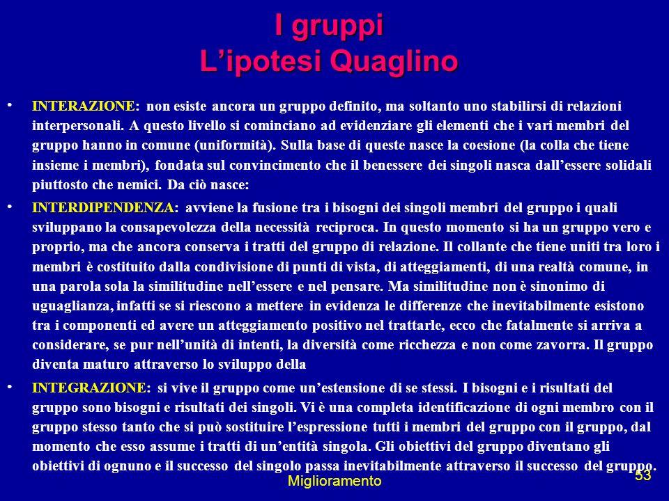 I gruppi L'ipotesi Quaglino