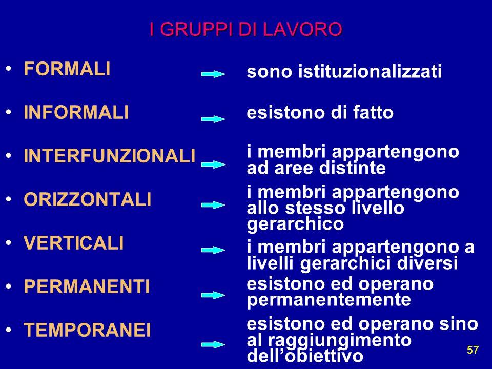 I GRUPPI DI LAVORO FORMALI. INFORMALI. INTERFUNZIONALI. ORIZZONTALI. VERTICALI. PERMANENTI. TEMPORANEI.