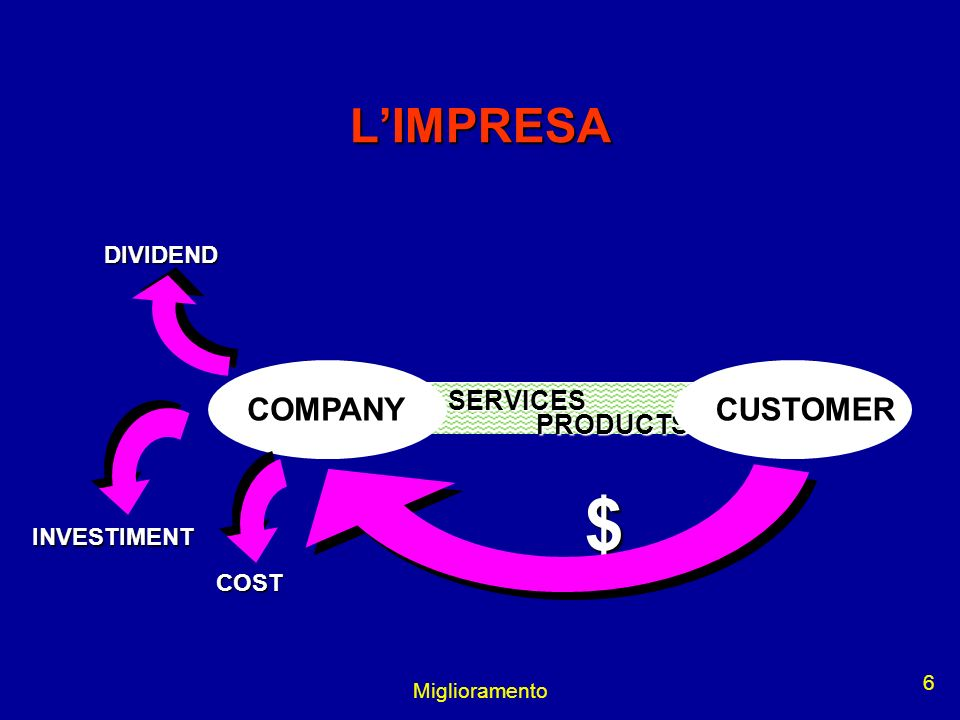 $ L'IMPRESA COMPANY CUSTOMER SERVICES PRODUCTS DIVIDEND INVESTIMENT