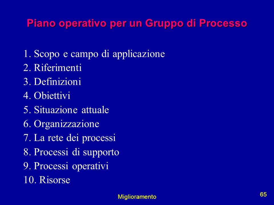 Piano operativo per un Gruppo di Processo