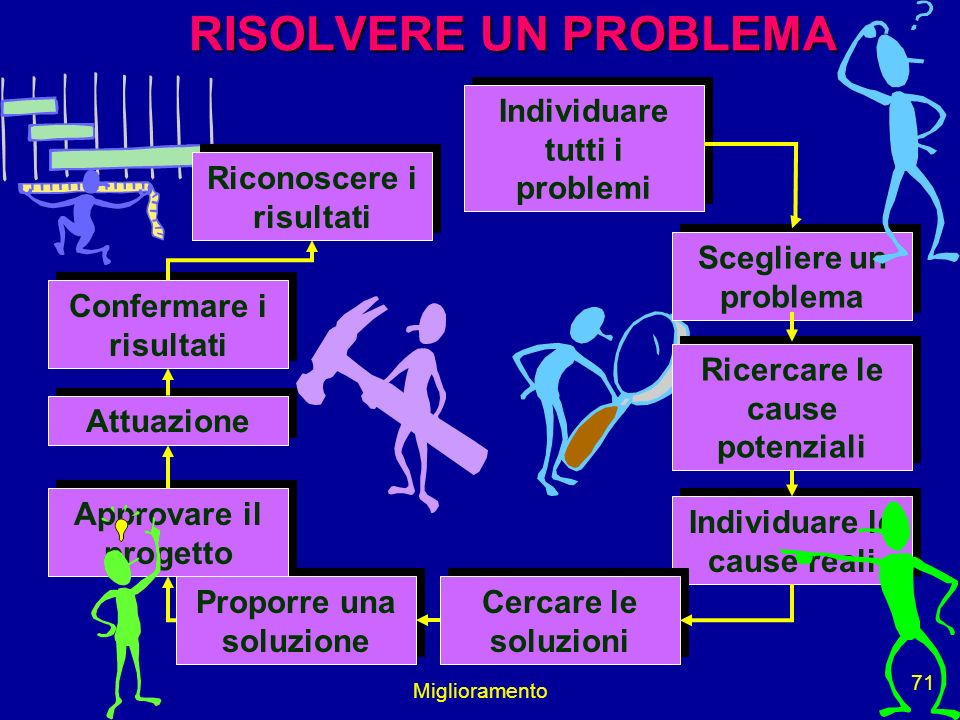 RISOLVERE UN PROBLEMA Individuare tutti i problemi