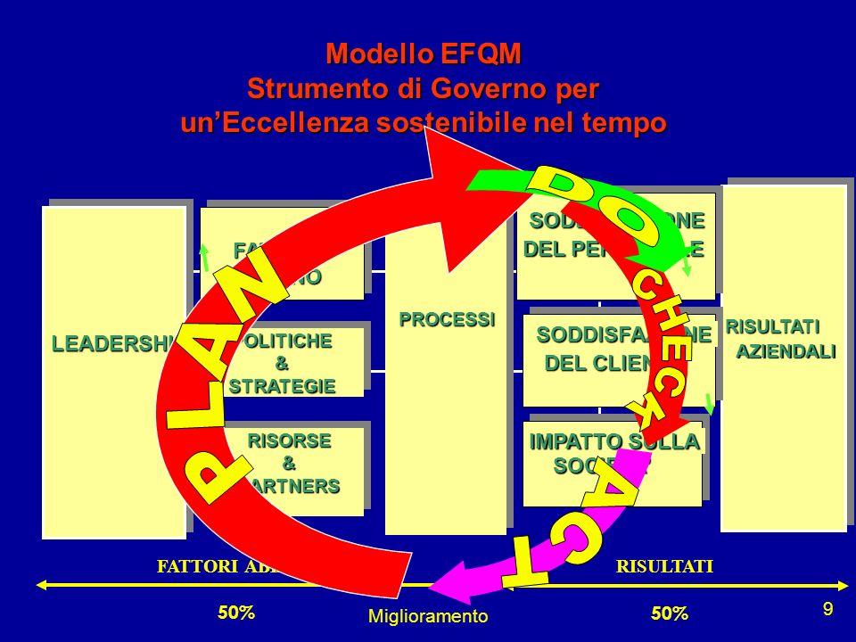 Modello EFQM Strumento di Governo per un'Eccellenza sostenibile nel tempo