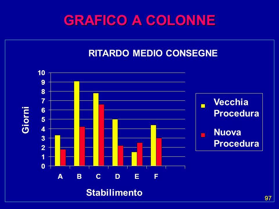 GRAFICO A COLONNE RITARDO MEDIO CONSEGNE Vecchia Procedura Giorni