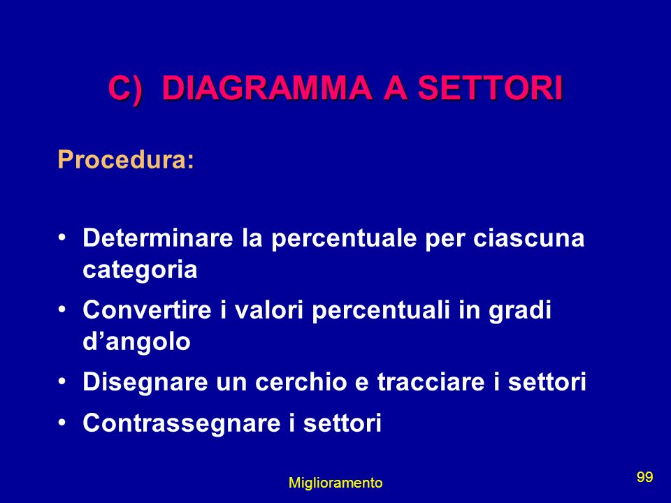 C) DIAGRAMMA A SETTORI Procedura: