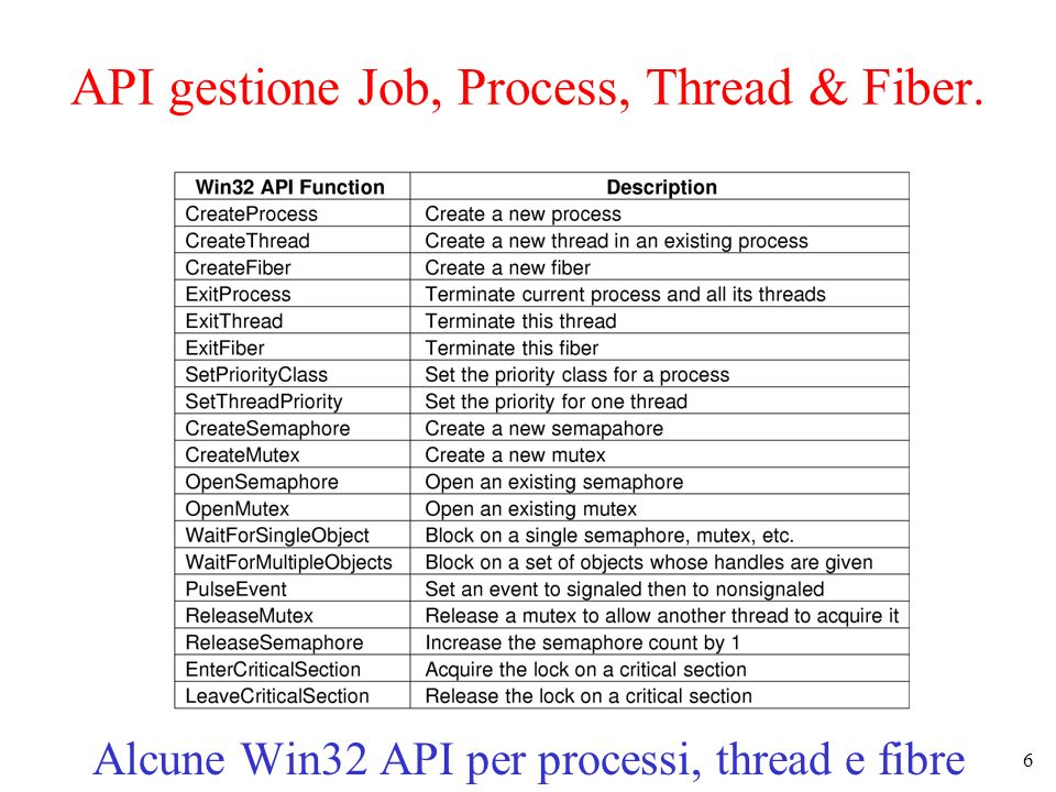 API gestione Job, Process, Thread & Fiber.