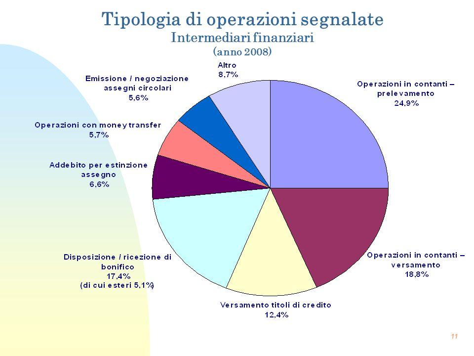 Tipologia di operazioni segnalate Intermediari finanziari (anno 2008)