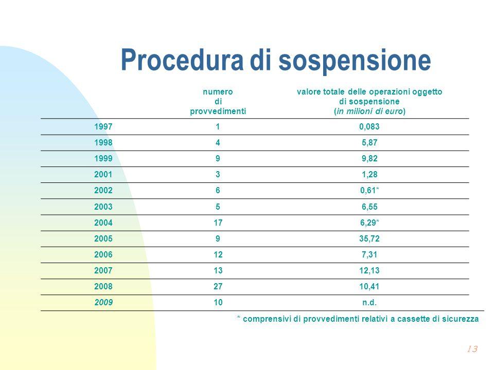 Procedura di sospensione