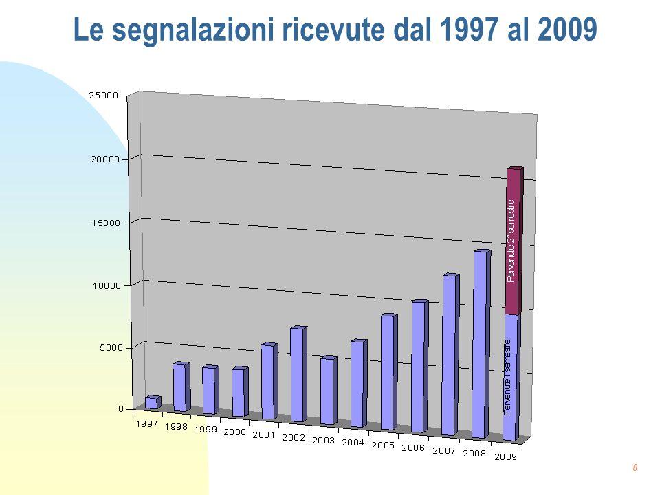 Le segnalazioni ricevute dal 1997 al 2009