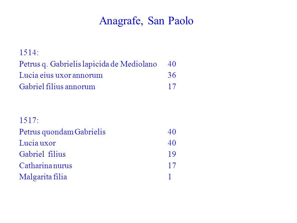 Anagrafe, San Paolo 1514: Petrus q. Gabrielis lapicida de Mediolano 40