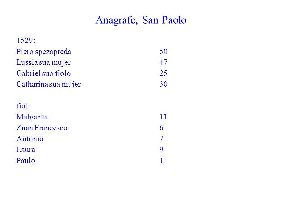 Anagrafe, San Paolo 1529: Piero spezapreda 50 Lussia sua mujer 47
